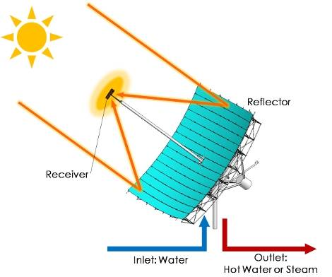 gunestek Güneş Enerjili Stirling Motoru, Enerji ve Temiz Su Darboğazını Çözebilecek mi?