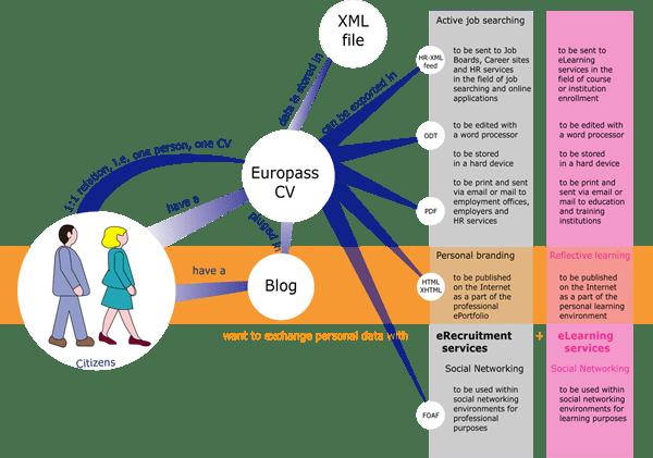 kite scenariom EuroPass | Evrensel CV Standart Formatı