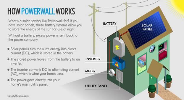 Süleyman Sönmez - Güneşin Tam İçinde tesla-powerwall-illustration Bir Tayfunla Japonya'nın 50 Senelik Enerjisini Elde Etmek Güneş ve Enerji  Yenilenebilir Enerji Tesla tayfun Rüzgar Enerjisi Powerwall Pompalı Depolama fırtınadan enerji Enerji Elon Musk Elektrik